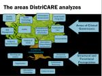 the areas districare analyzes
