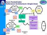 euro packetcable reference a rchitecture s ingle z one