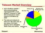 telecom market overview