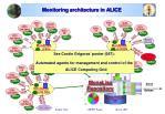 monitoring architecture in alice