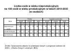 liczba os b w wieku nieprodukcyjnym na 100 os b w wieku produkcyjnym w latach 2010 2035 w osobach
