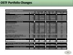 ostf portfolio changes