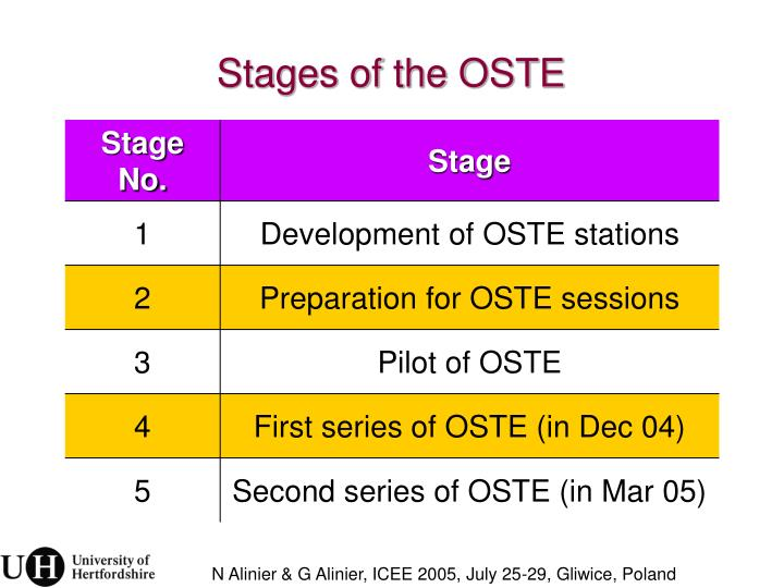 Stages of the OSTE