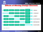 effects of missing change elements