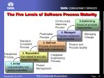 the five levels of software process maturity