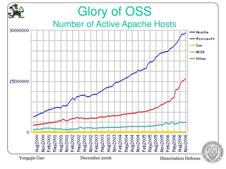 Glory of OSS