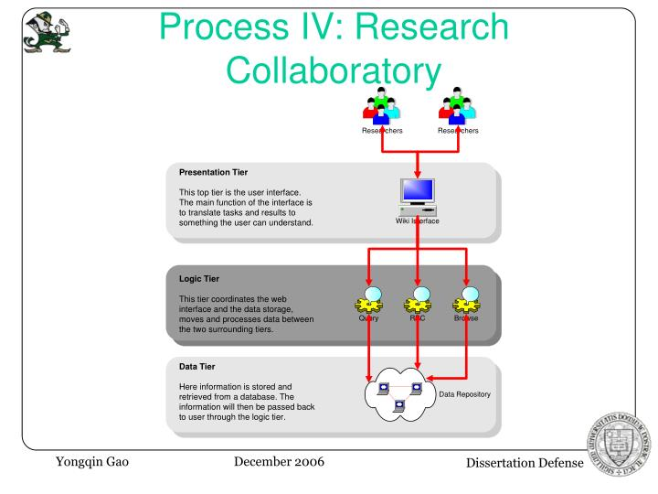 Process IV: Research Collaboratory