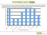 technology risk