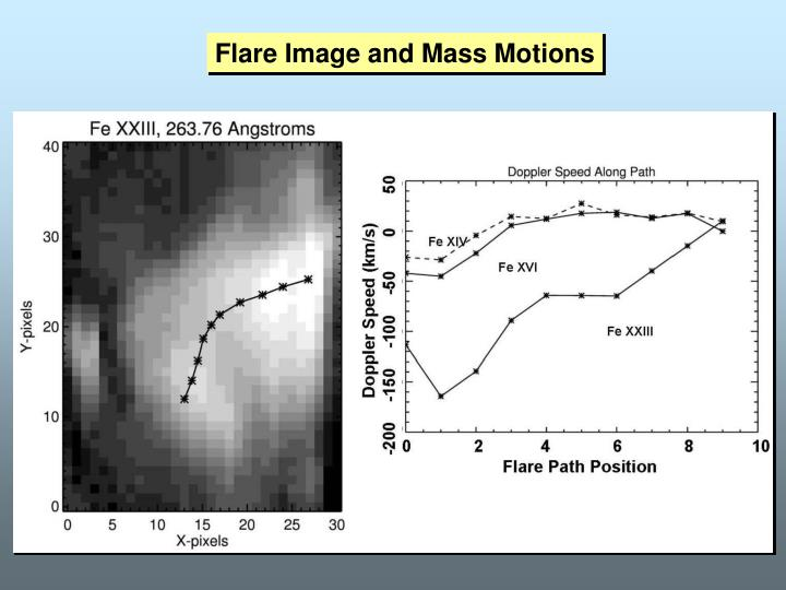Flare Image and Mass Motions
