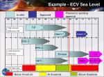 example ecv sea level