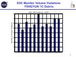 esc monitor volume violations fengyun 1c debris