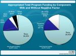appropriated total program funding by component with and without negative factor