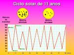 ciclo solar de 11 anos