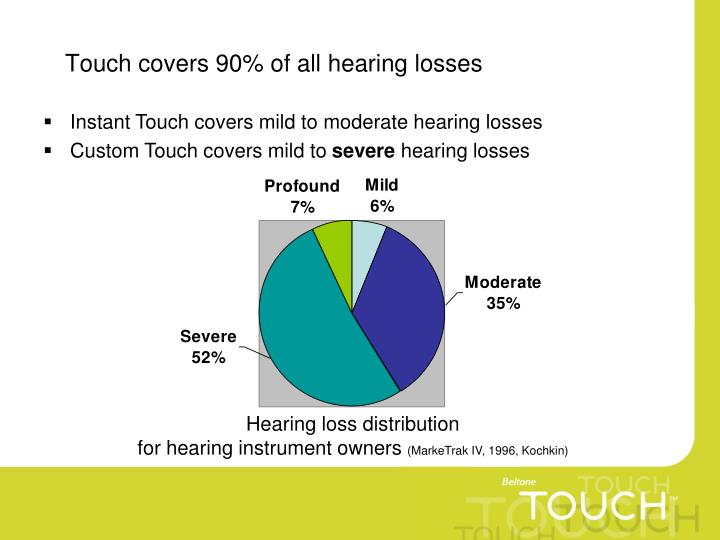 Touch covers 90% of all hearing losses
