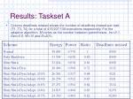 results taskset a