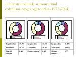 tuluinstrumentide summeeritud volatiilsus ning kogutootlus 1972 2004