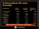 undergraduate revenue potential