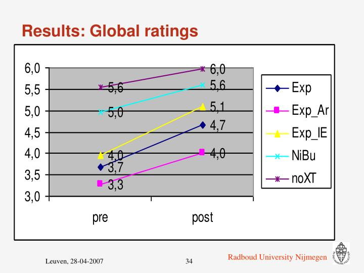 Results: Global ratings