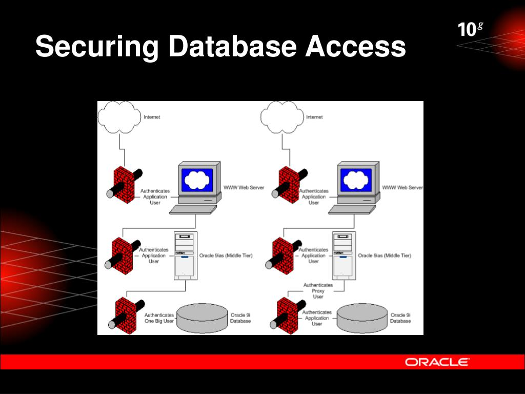 PPT - Building Secure J2EE Applications With Oracle PowerPoint
