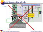 lab setup data path