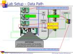 lab setup data path1
