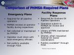 comparison of phmsa required plans
