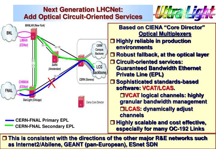 Next Generation LHCNet: