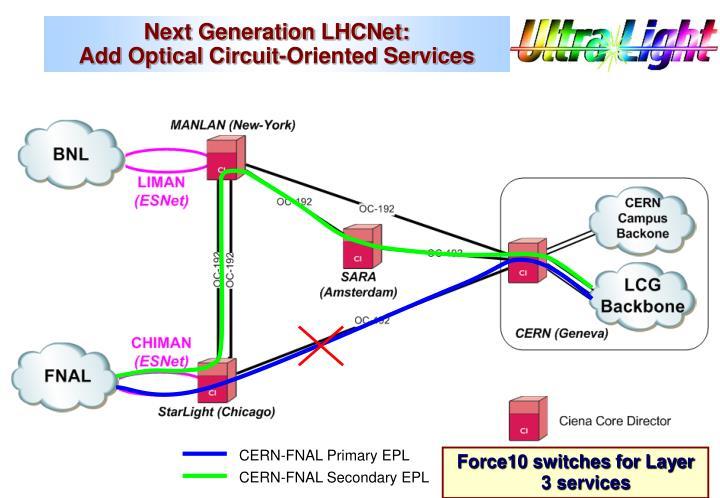CERN-FNAL Primary EPL
