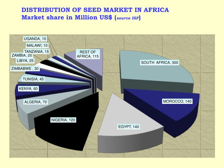 DISTRIBUTION OF SEED MARKET IN AFRICA