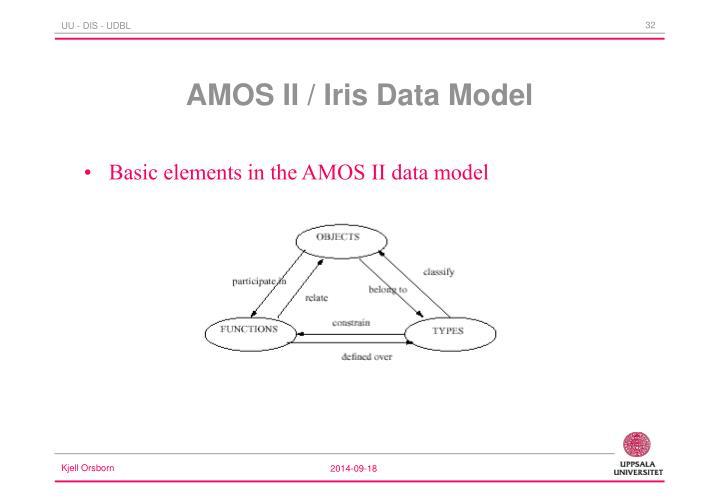 Basic elements in the AMOS II data model