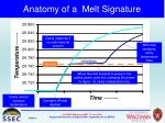 anatomy of a melt signature
