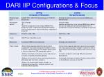 dari iip configurations focus