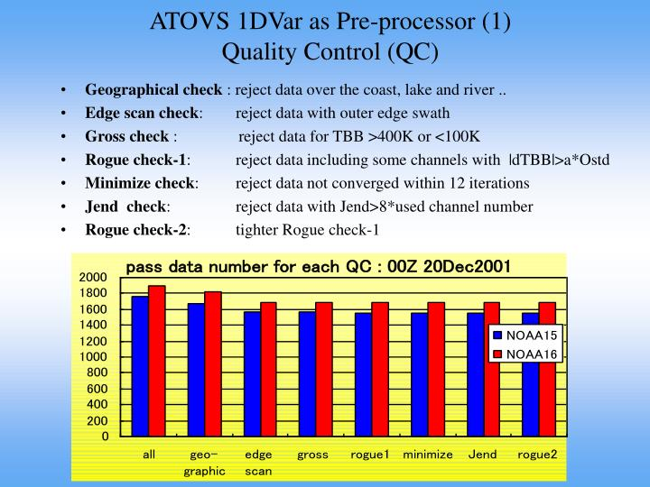 ATOVS 1DVar as Pre-processor (1)
