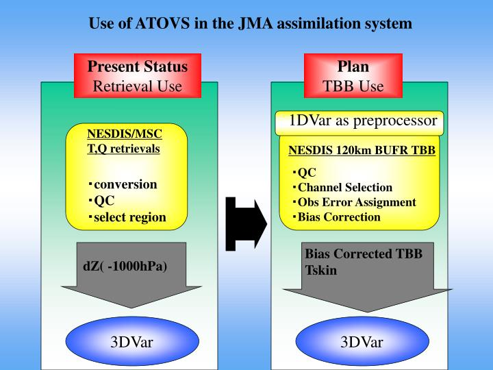 Use of atovs in the jma assimilation system