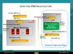 verifying irm architecture