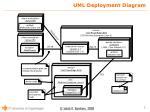 uml deployment diagram1
