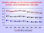 100 000 lakosra jut ngyilkoss gok sz ma magyarorsz g 1996 2004
