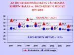 az ngyilkoss gi r ta v ltoz sa kiskunhalas vs b cs kiskun megye 1997 2004