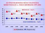 az ngyilkoss gi r ta v ltoz sa kiskunhalas vs magyarorsz g 1997 2004