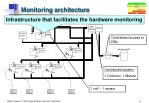 monitoring architecture