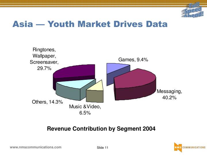 Asia — Youth Market Drives Data