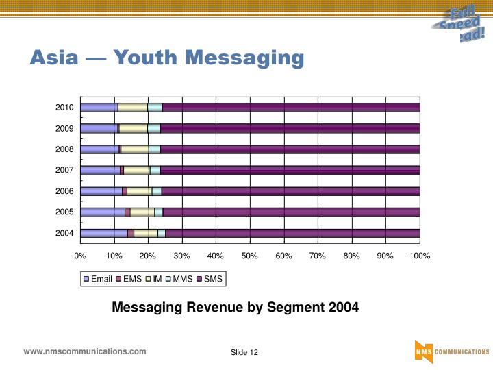 Asia — Youth Messaging