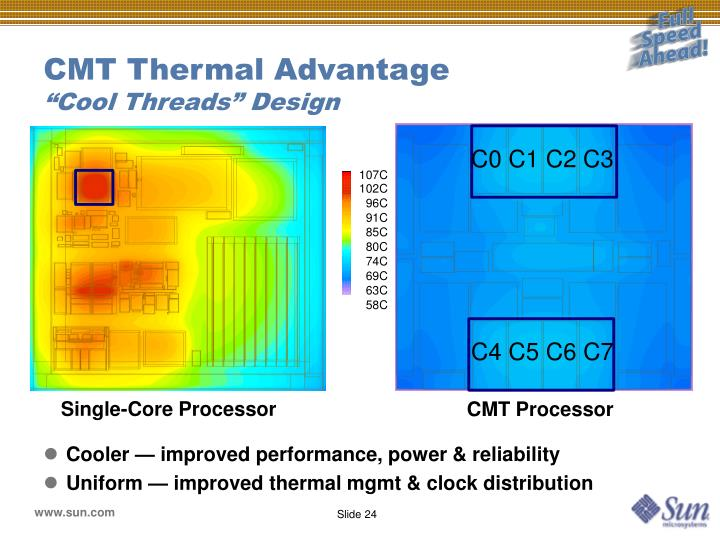 CMT Thermal Advantage
