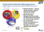 federated identity management single sign on and access control across services
