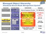 managed object hierarchy standards based blade management system