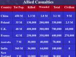 allied casualties