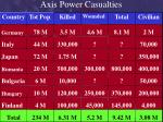 axis power casualties