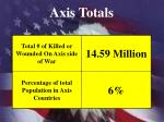 axis totals