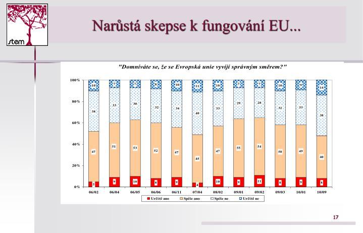 Narůstá skepse k fungování EU...