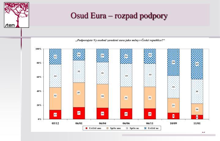 Osud Eura – rozpad podpory